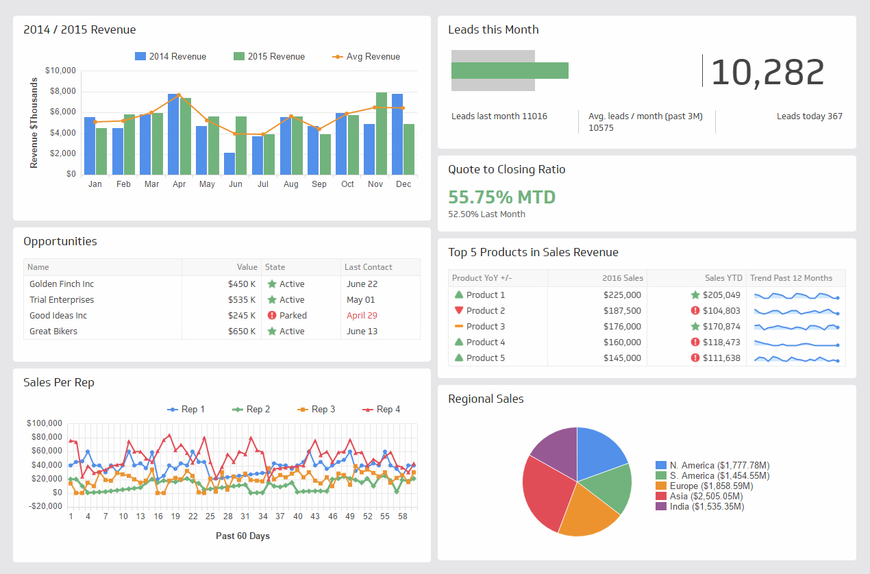 marketing charts Data-Visualization-Visuals-Create-Speed-Salesforce