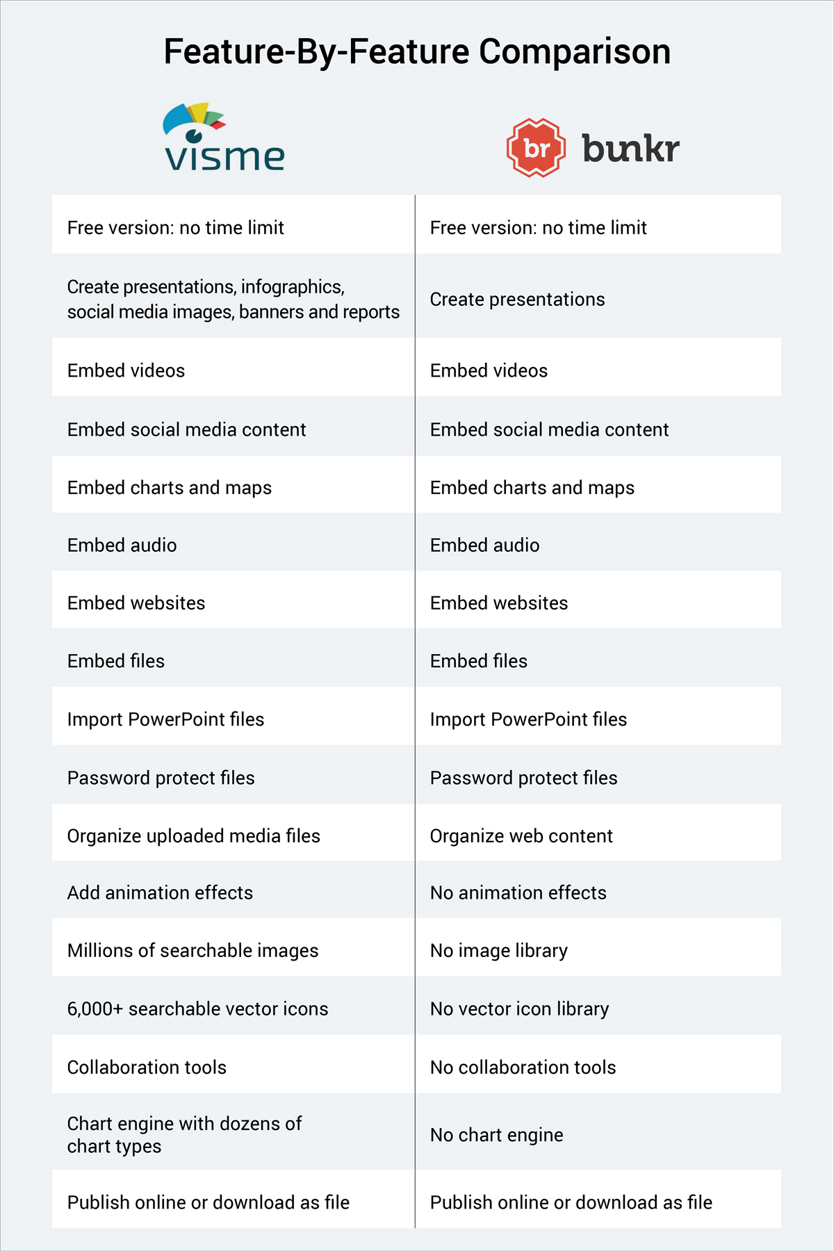 bunkr alternative visme versus bunkr feature by feature comparison table