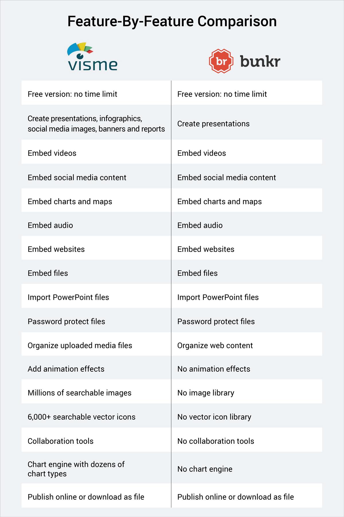 bunkr alternative visme versus bunkr feature by feature comparison table