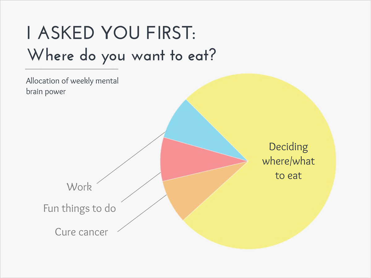 funny graphs I-asked-you-first-Where-do-you-want-to-eat