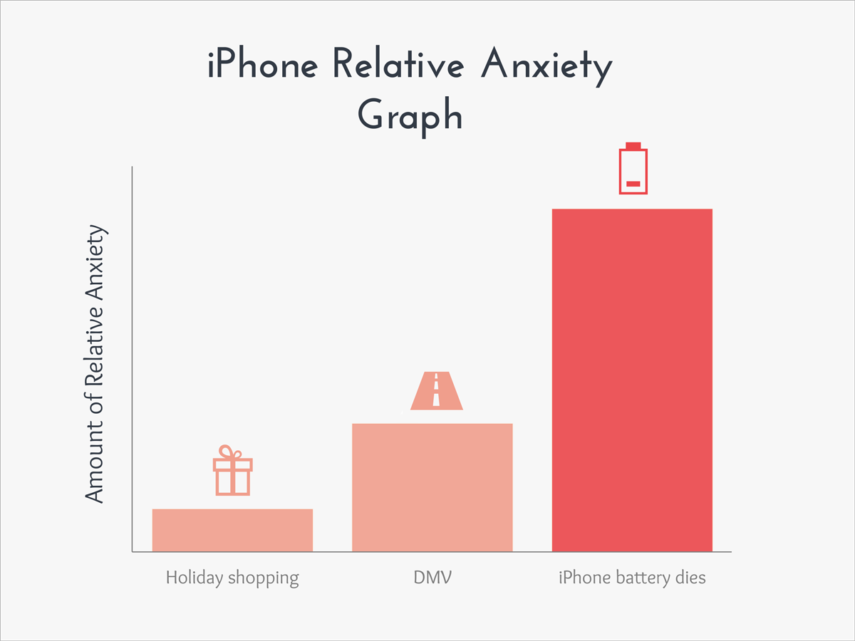 funny graphs iphone relative anxiety graph