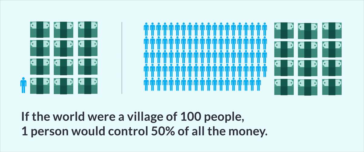 visual comparison if the world were a village of 100 people, 1 person would control 50% of all the money