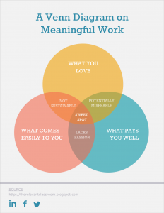 Meaningful Work Three Circle Venn Diagram 232x300 free venn diagram template edit online and download visual