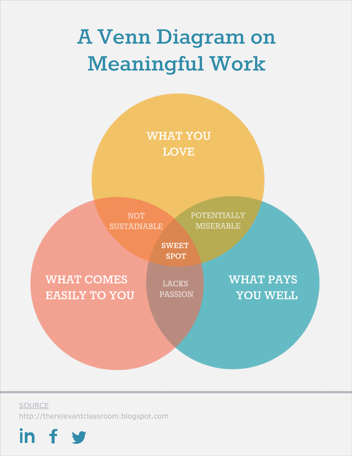 three set venn diagram template