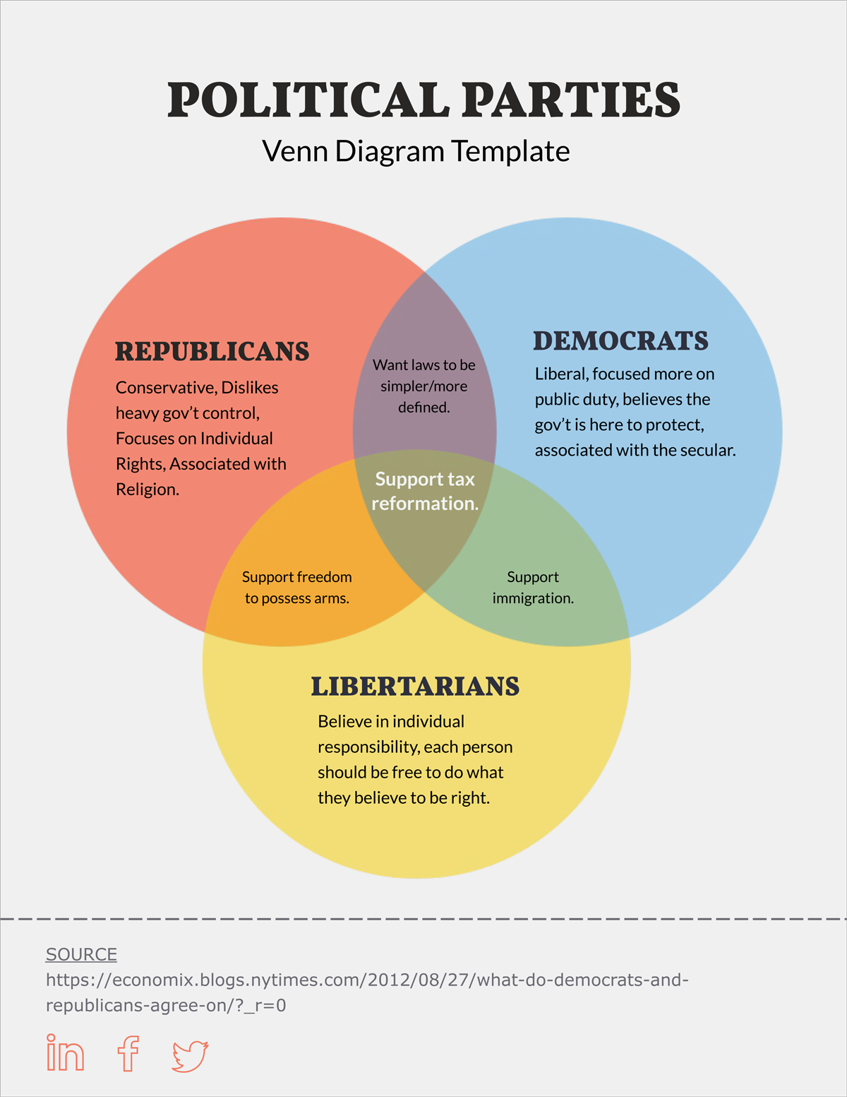 Free venn diagram template edit online and download visual political parties three circle venn diagram template pooptronica Images