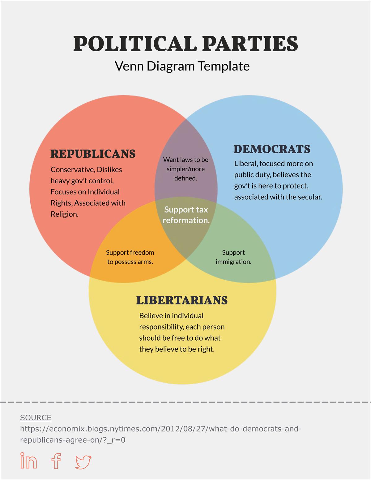 17 Venn Diagram Templates  Edit  U0026 Download In Pdf