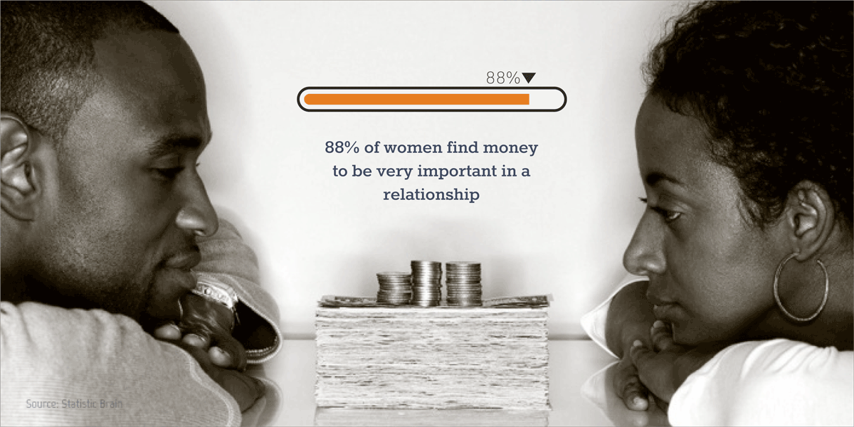 visual statistics examples 88% of women find money to be very important in a relationship