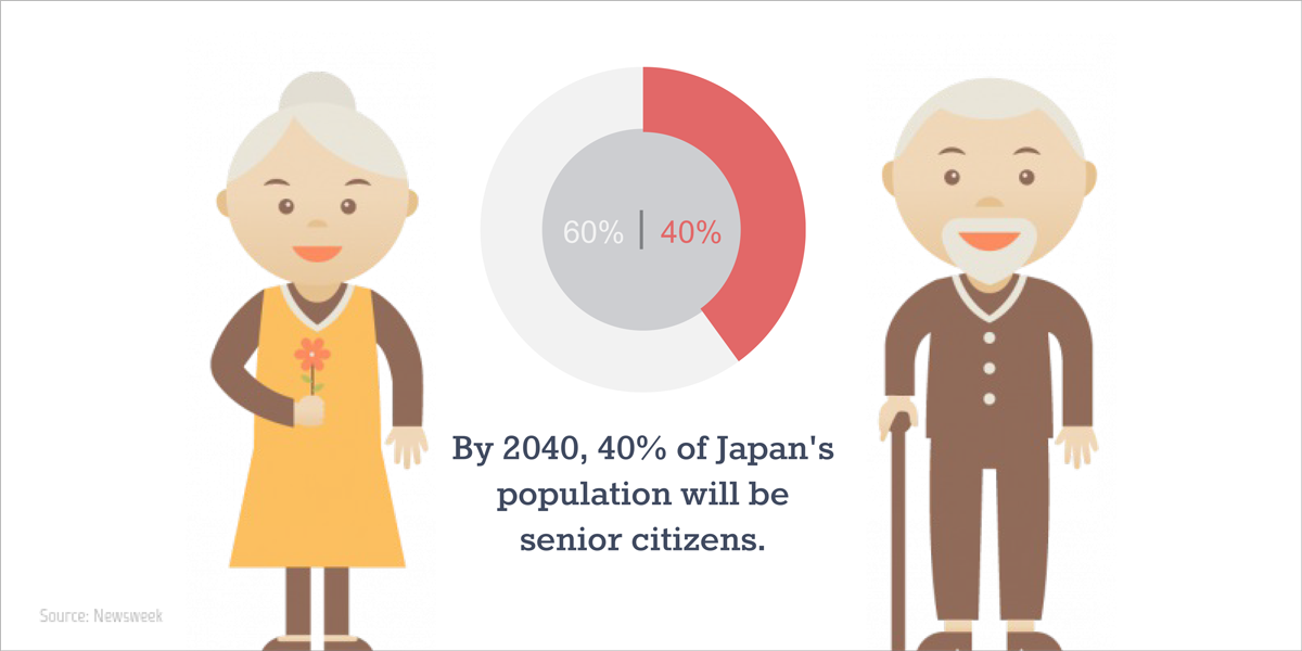 visual statistics examples by 2040, 40% of Japan's population will be senior citizens