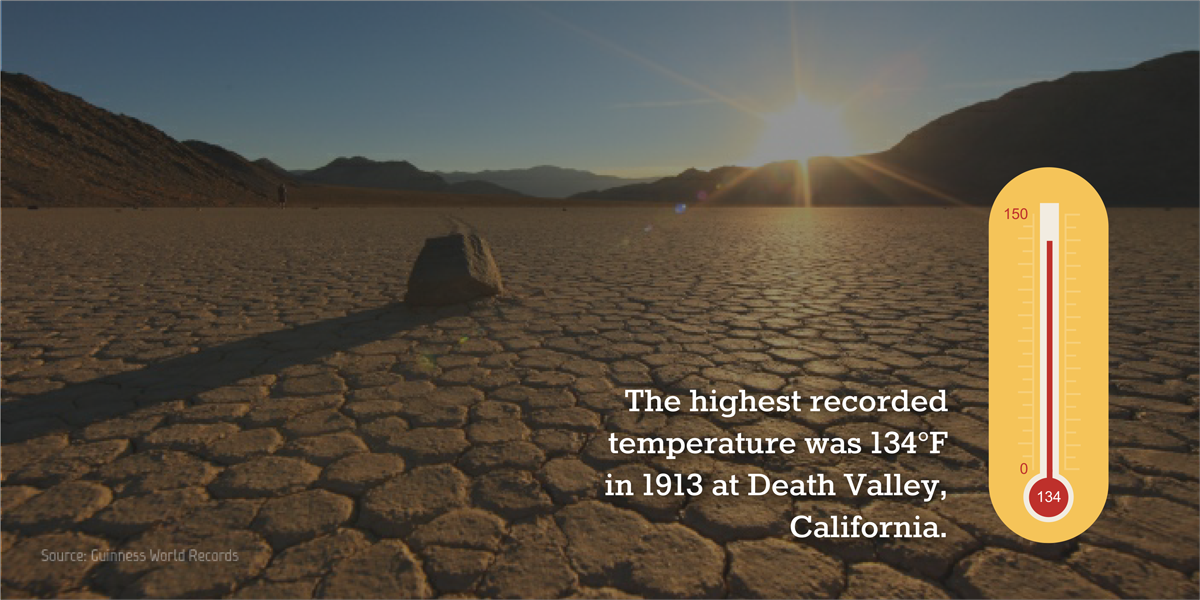visual statistics The highest recorded temperature was 134°F in 1913 at Death Valley, California