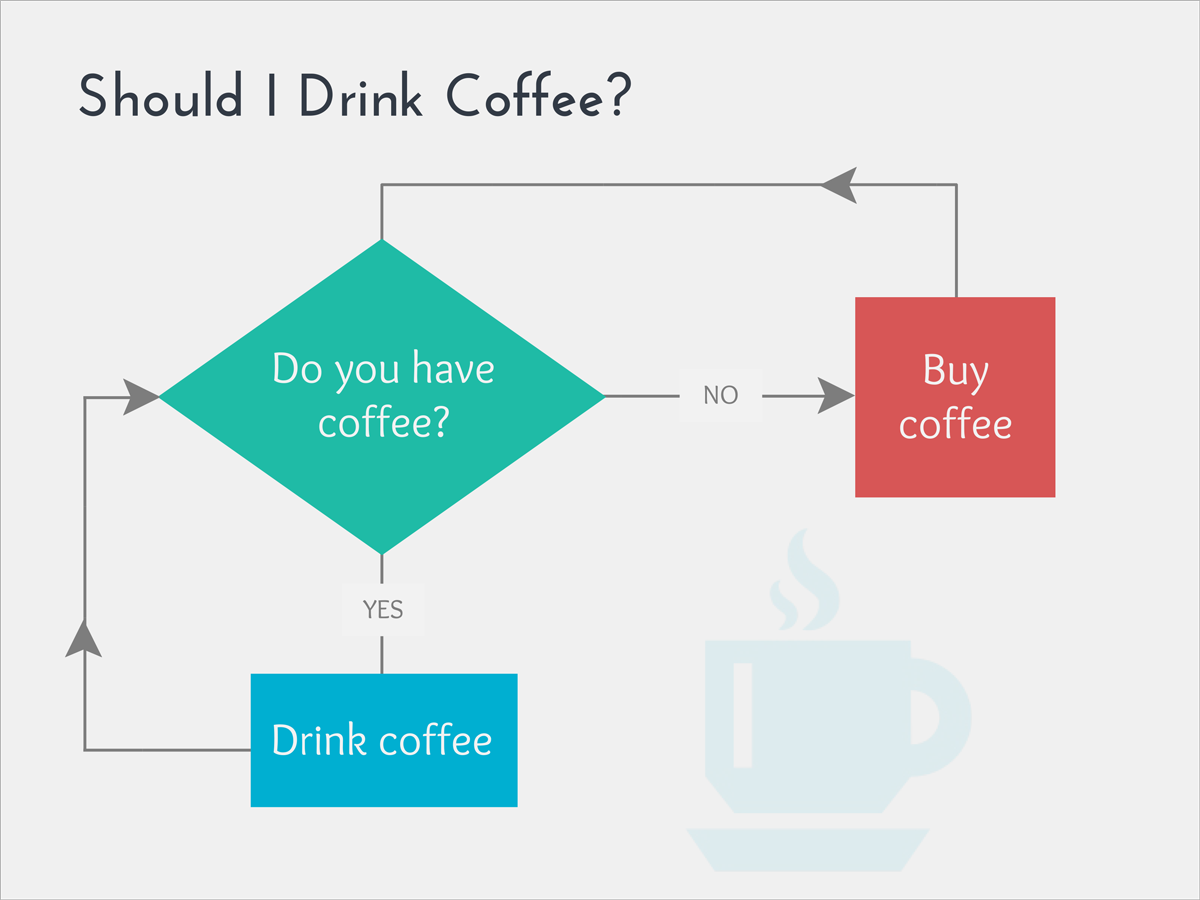 funny graphs Should-I-drink-coffee a flowchart