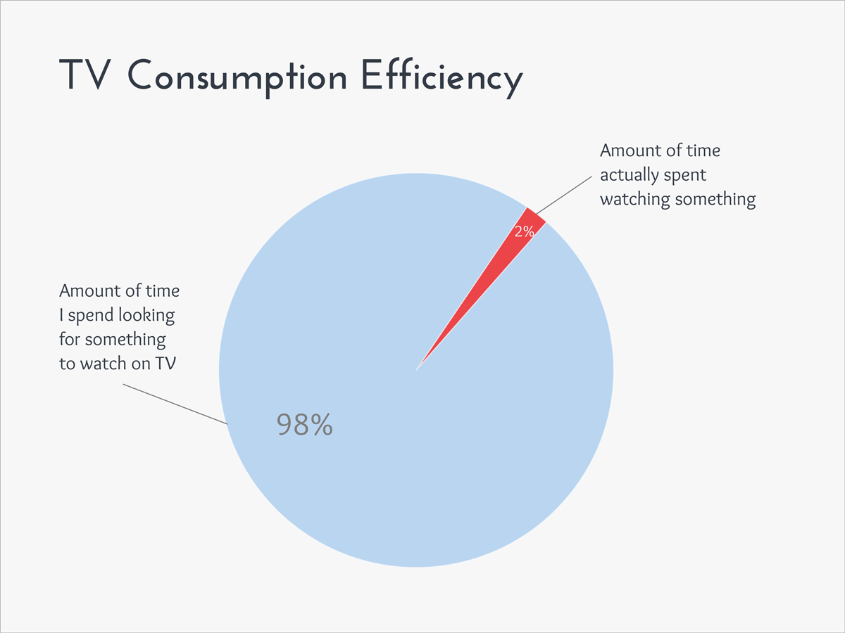 funny graphs TV-Consumption-Efficiency