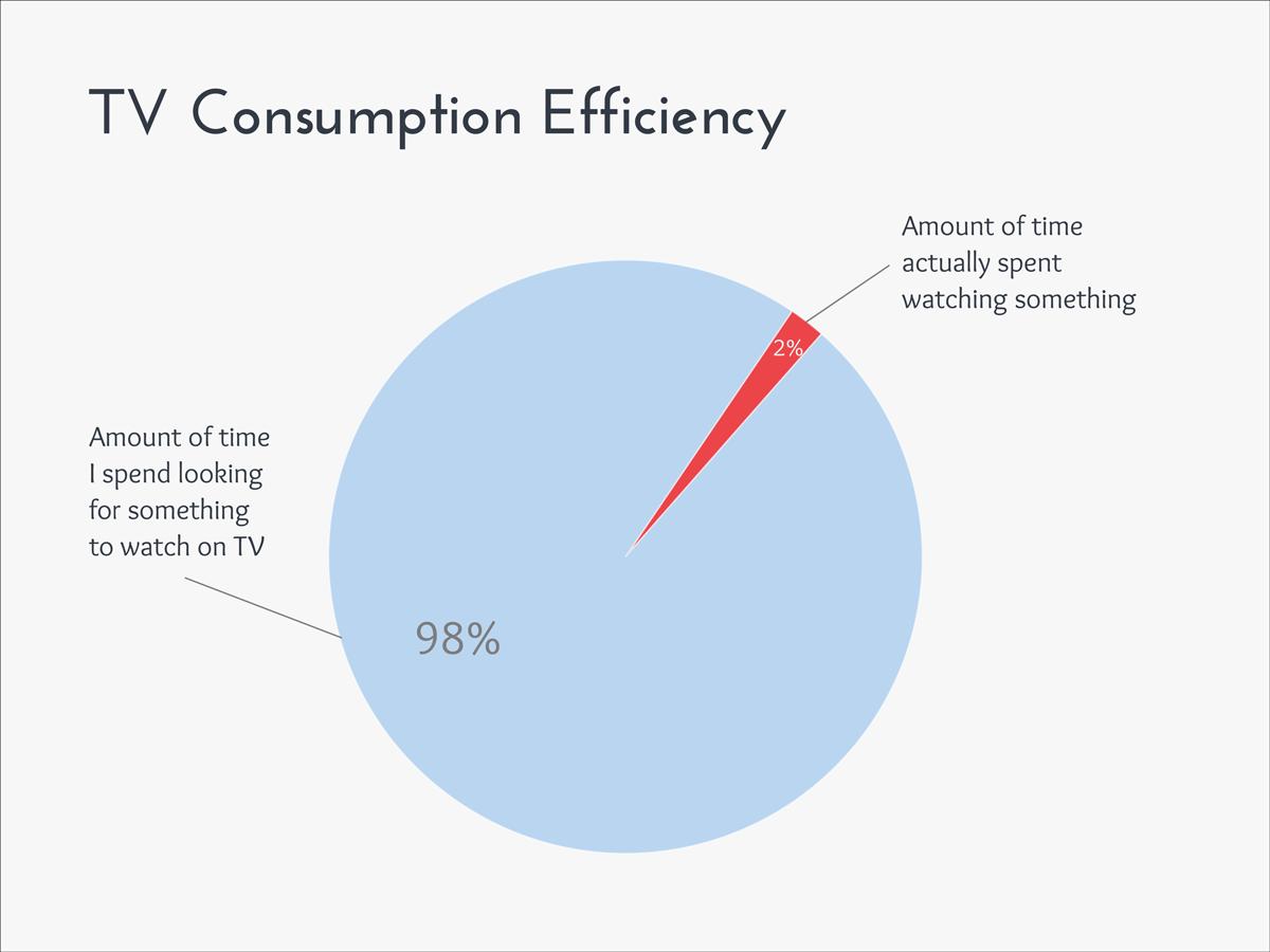funny graphs TV-Consumption-Efficiency