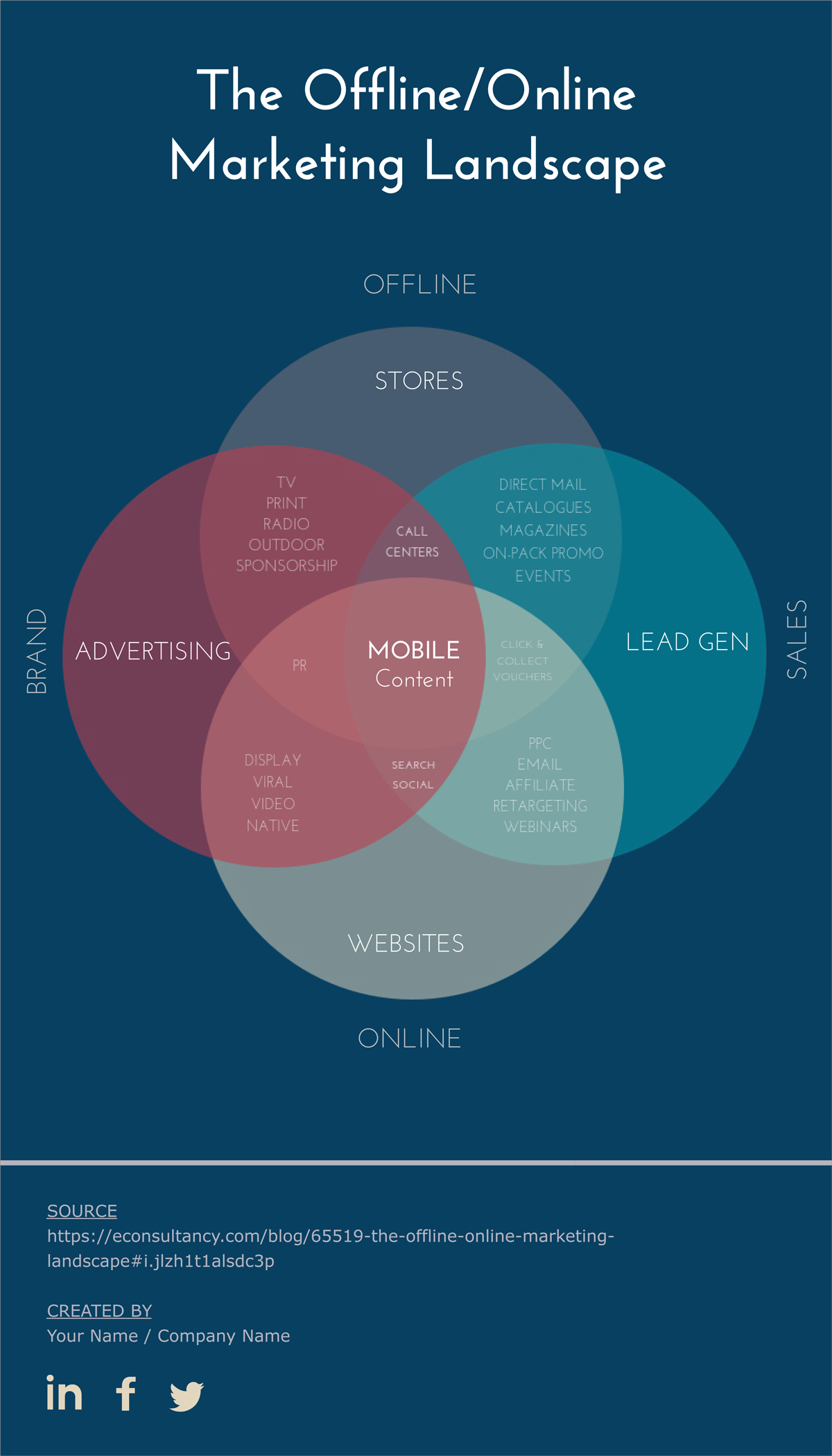 Free Venn Diagram Template | Edit Online and Download | Visual ...