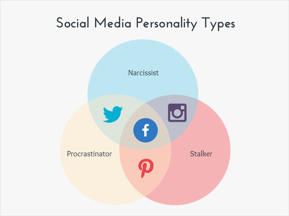 funny graphs The-dark-side-of-social-media-personality-types