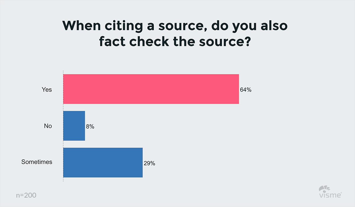 The Importance of Fact-Checking Content in a World of Fake News