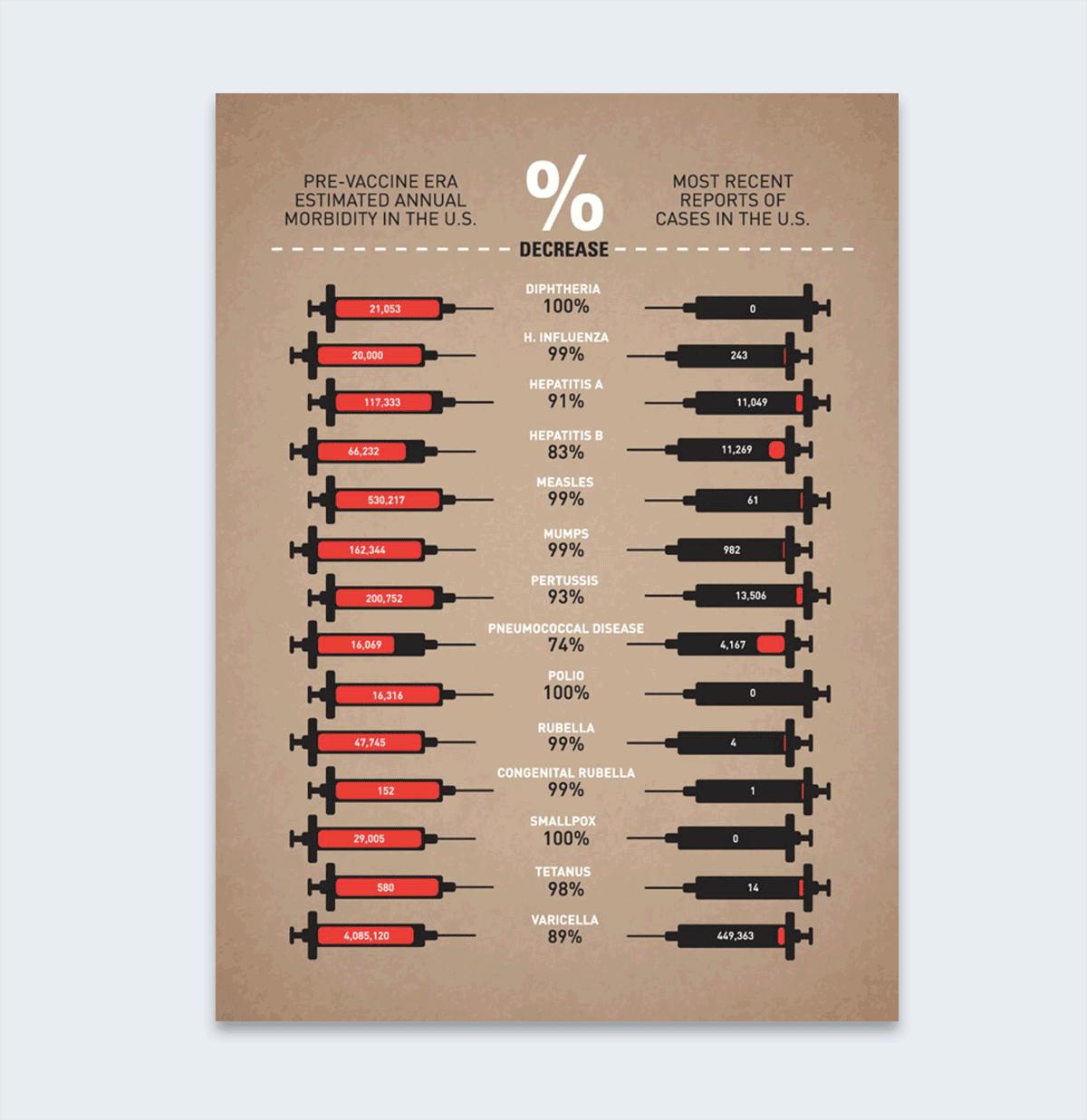 farrant's vaccine infographic interesting infographics