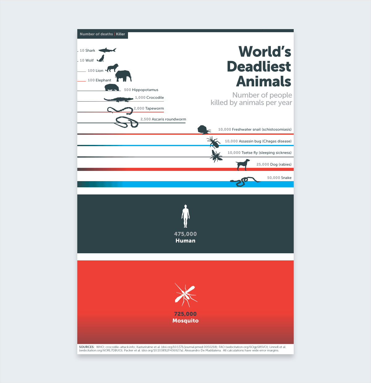 The-12-Most-Influential-Infographics-of-All-Time-Bill-Gates-World-s-Deadliest-Animals-2014