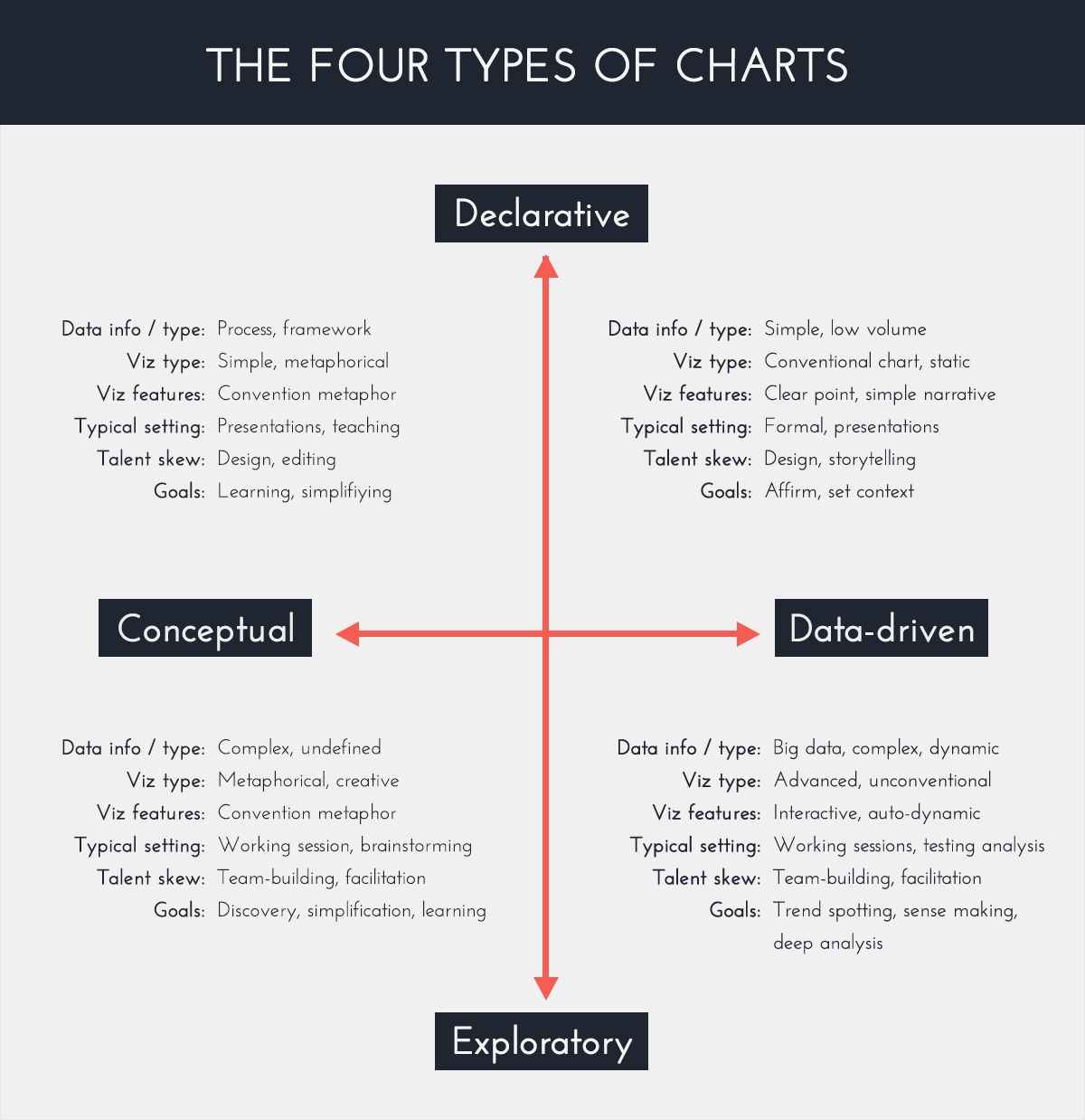 What-is-an-Infographic? and what's the difference between an infographic and data visualization The-Four-Type-of-Charts declarative conceptual data-driven exploratory