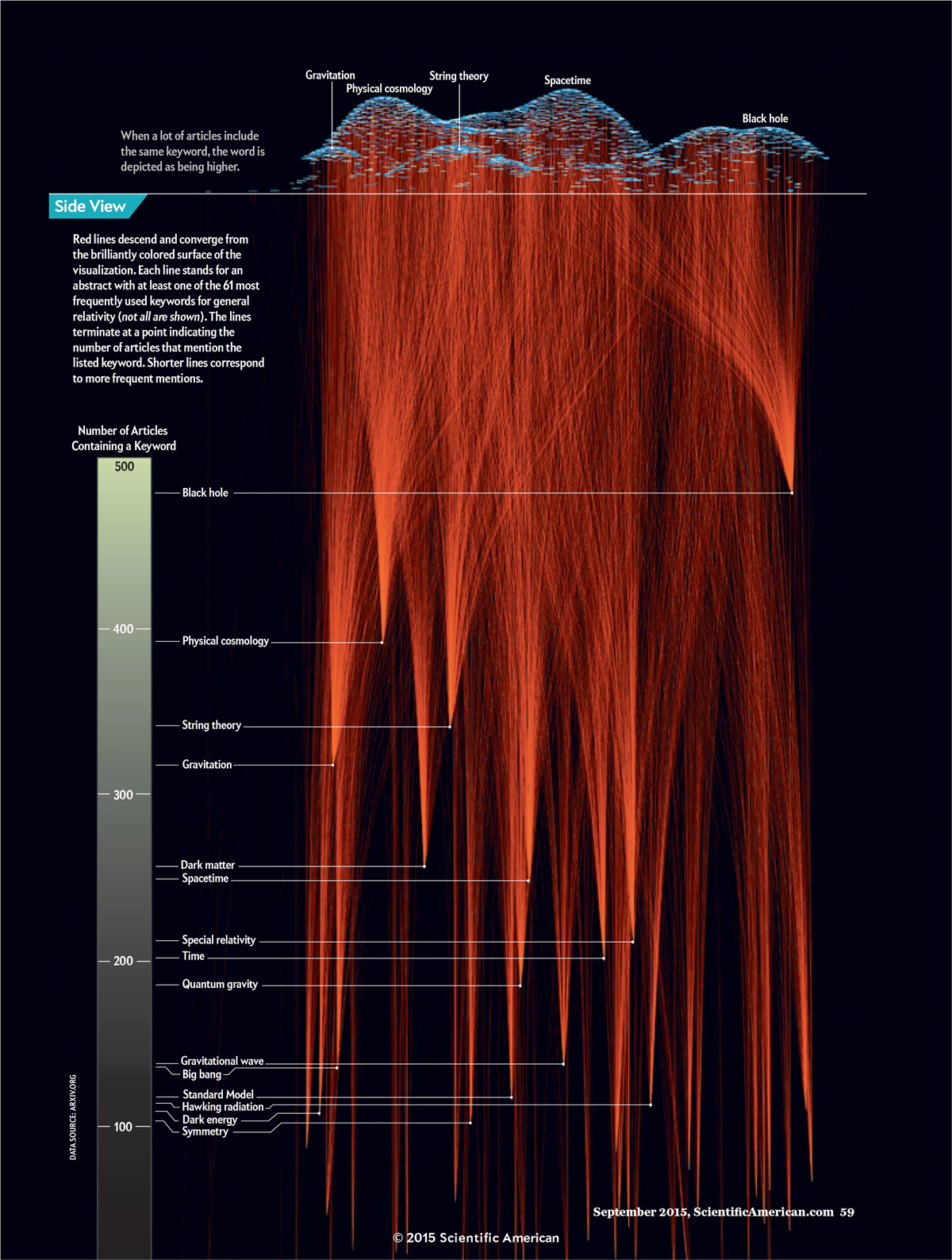 what-is-an-infographic-Data-Visualization
