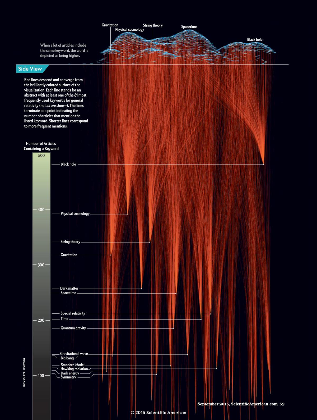 Qué-es-una-infografía-Visualización-de-datos