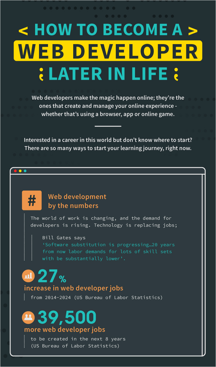 Best-Infographics-for-Developers-how-to-become-a-web-developer-later best infographics best infographic examples
