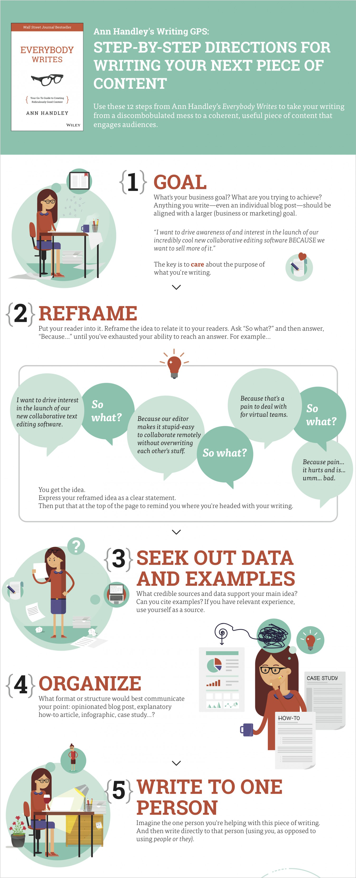 Blogging-and-Content-Ann-Handleys-Writing-GPS best infographics best infographic examples