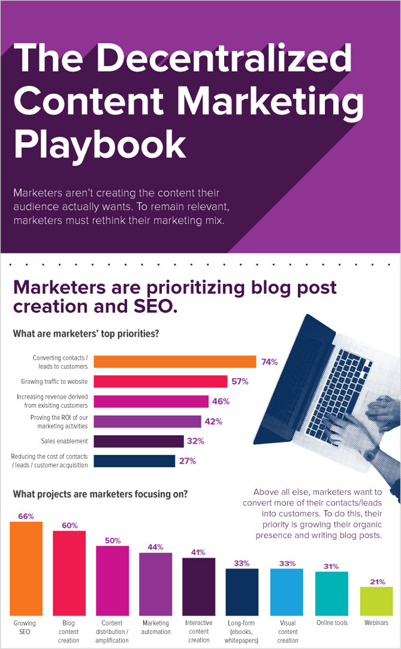 Blogging-and-Content-SOI-Content-Infographic best infographics best infographic examples