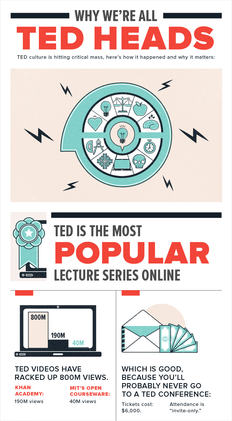 Education-Why-TED-is-a-Great-Place-to-Learn-Online-Infographic best infographics best infographic examples