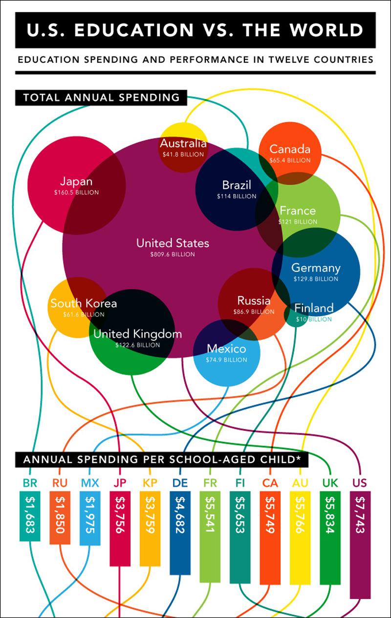 Education-us-schools-vs-international3 best infographics best infographic examples