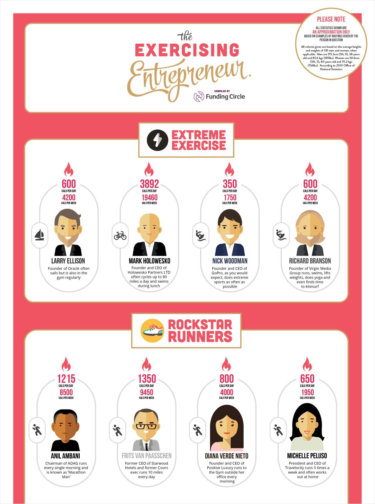 exercising entrepreneur best infographics best infographic examples