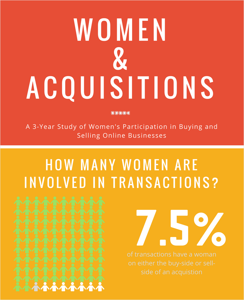Entrepreneurship-Women-Acquisitions-Infographic-1 best infographics best infographic examples