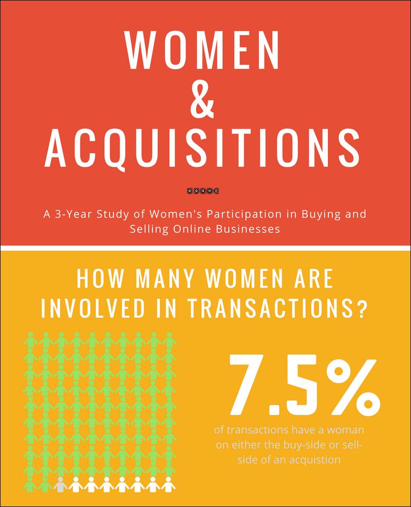 Entrepreneurship-Women-Acquisitions-Infographic-1 best infographics best infographic examples