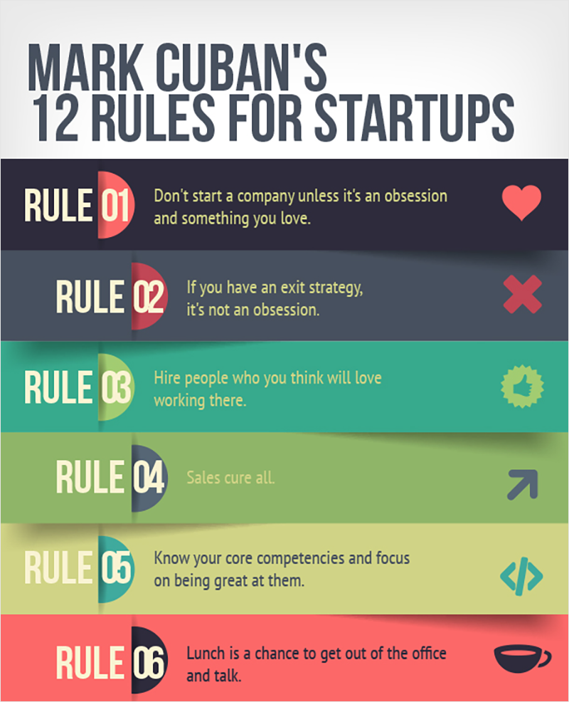 Entrepreneurship-mark-cuban-12-rules-infographic best infographics best infographic examples