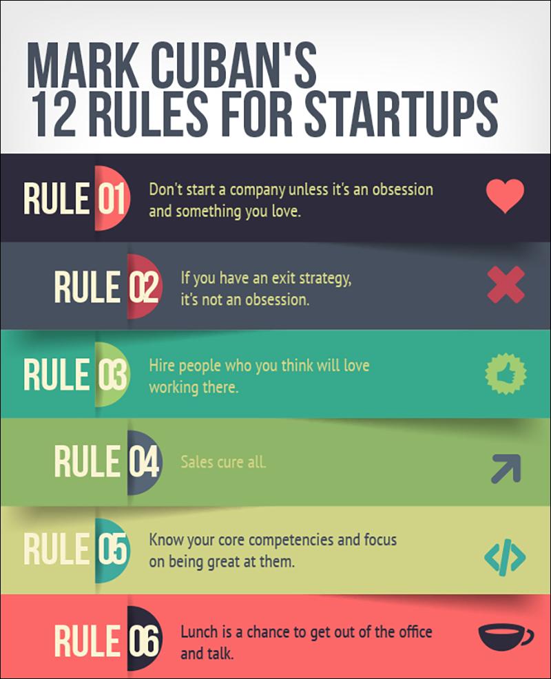 Entrepreneurship-mark-cuban-12-rules-infographic best infographics best infographic examples
