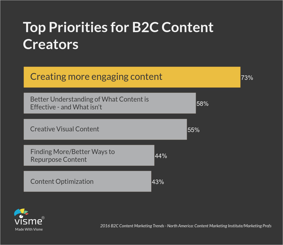newsletter ideas How-to-Entice-your-Subscribers-with-Rich-Media-in-Email-Marketing-Top-Priorities-for-B2C-Content-Creators
