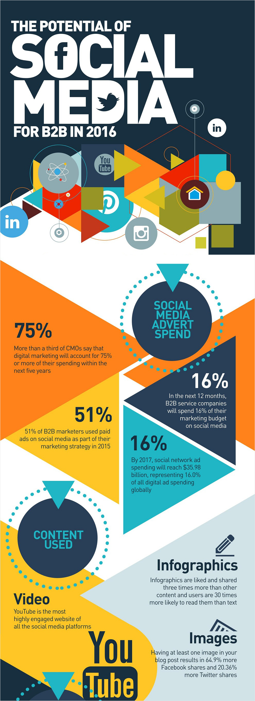 29 How To Use Social Media For B2B Best Infographics Infographic Examples