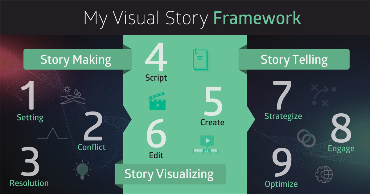 The-future-of-visual-storytelling-Ask-Me-Anything-with-Shlomi-Ron-My-Visual-Story-Framework