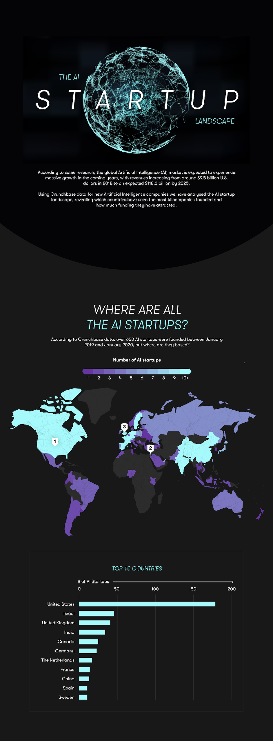 An infographic example showcasing the AI startup landscape.