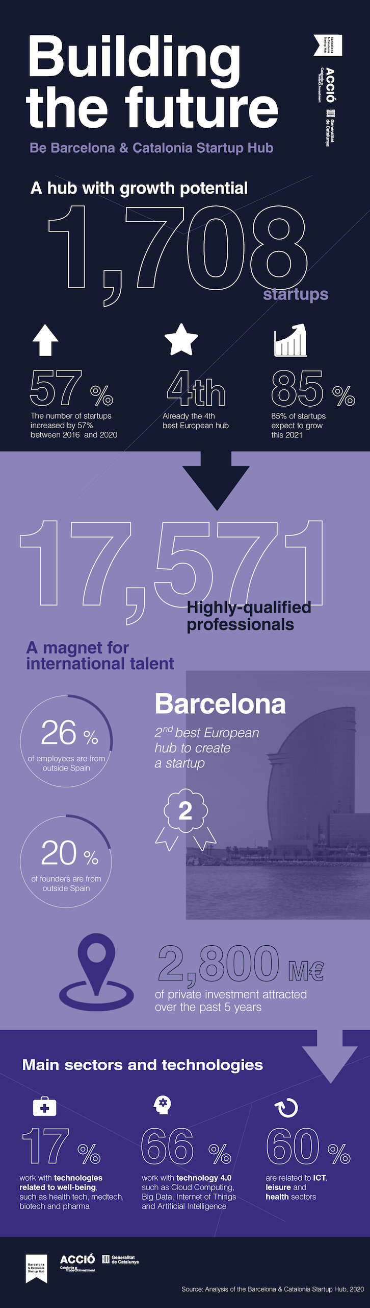 An infographic example showcasing the top tech startup hubs in Europe.