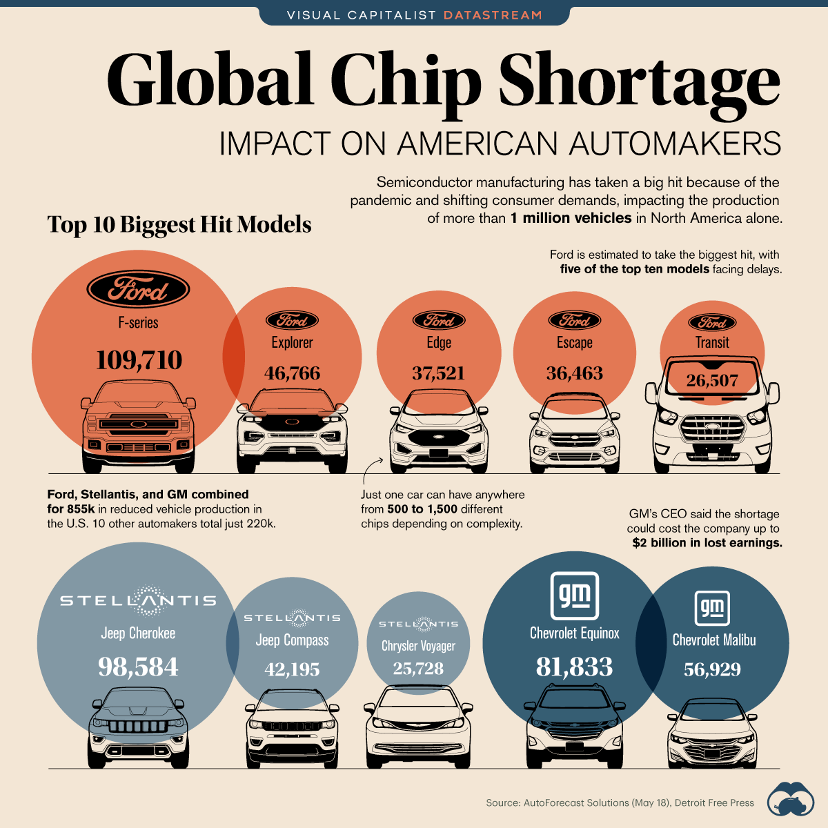 An infographic example showcasing the global chip shortage's impact on American automakers.