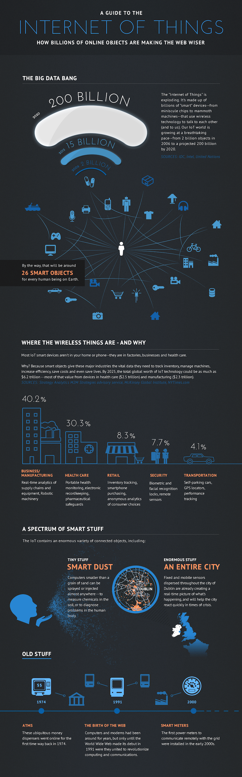 An infographic example showcasing the internet of things (IOT).