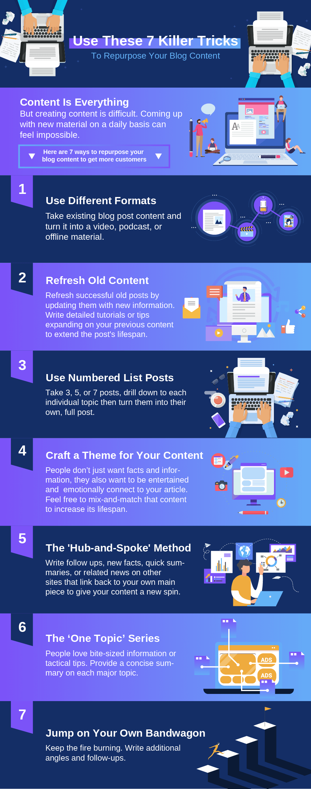 An infographic example showcasing how to repurpose blog content.