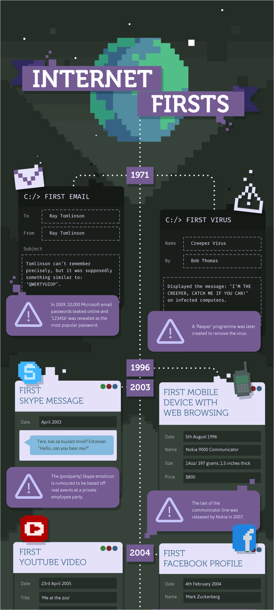 Best Infographics Infographic Examples