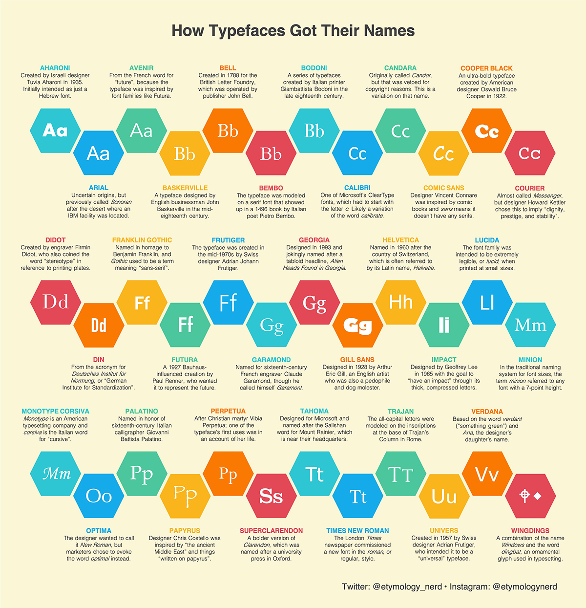 An infographic example showcasing how typefaces got their names.