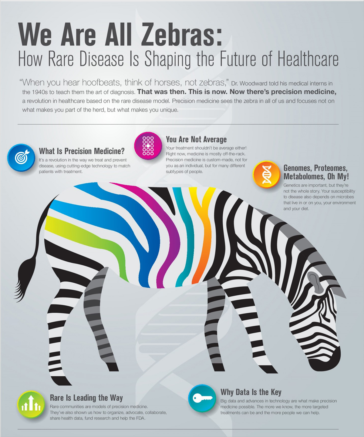 40-Infographic-Ideas-to-Jumpstart-your-Creativity-Health-Professionals-we-are-all-zebras-how-rare-disease-is-shaping-the-future-of-healthcare