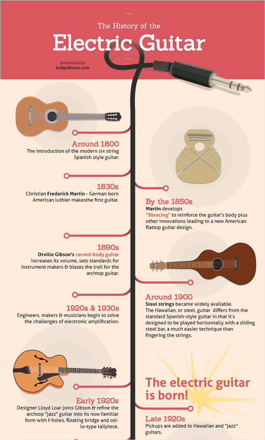 40-Infographic-Ideas-to-Jumpstart-your-Creativity-Marketers-the-history-of-the-electric-guitar