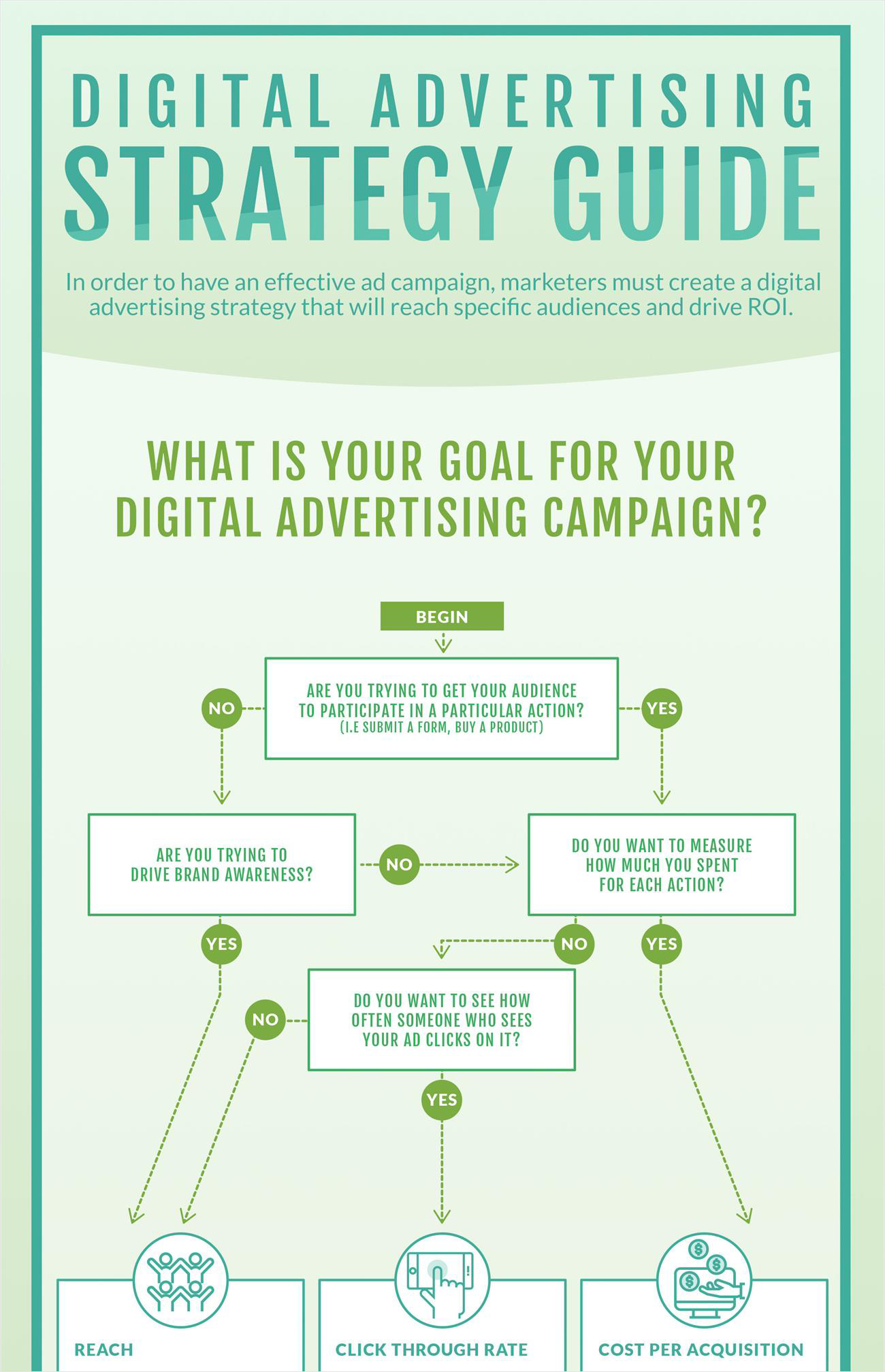40-Infographic-Ideas-to-Jumpstart-your-Creativity-Sales-People-digital-advertising-strategy-flowchart
