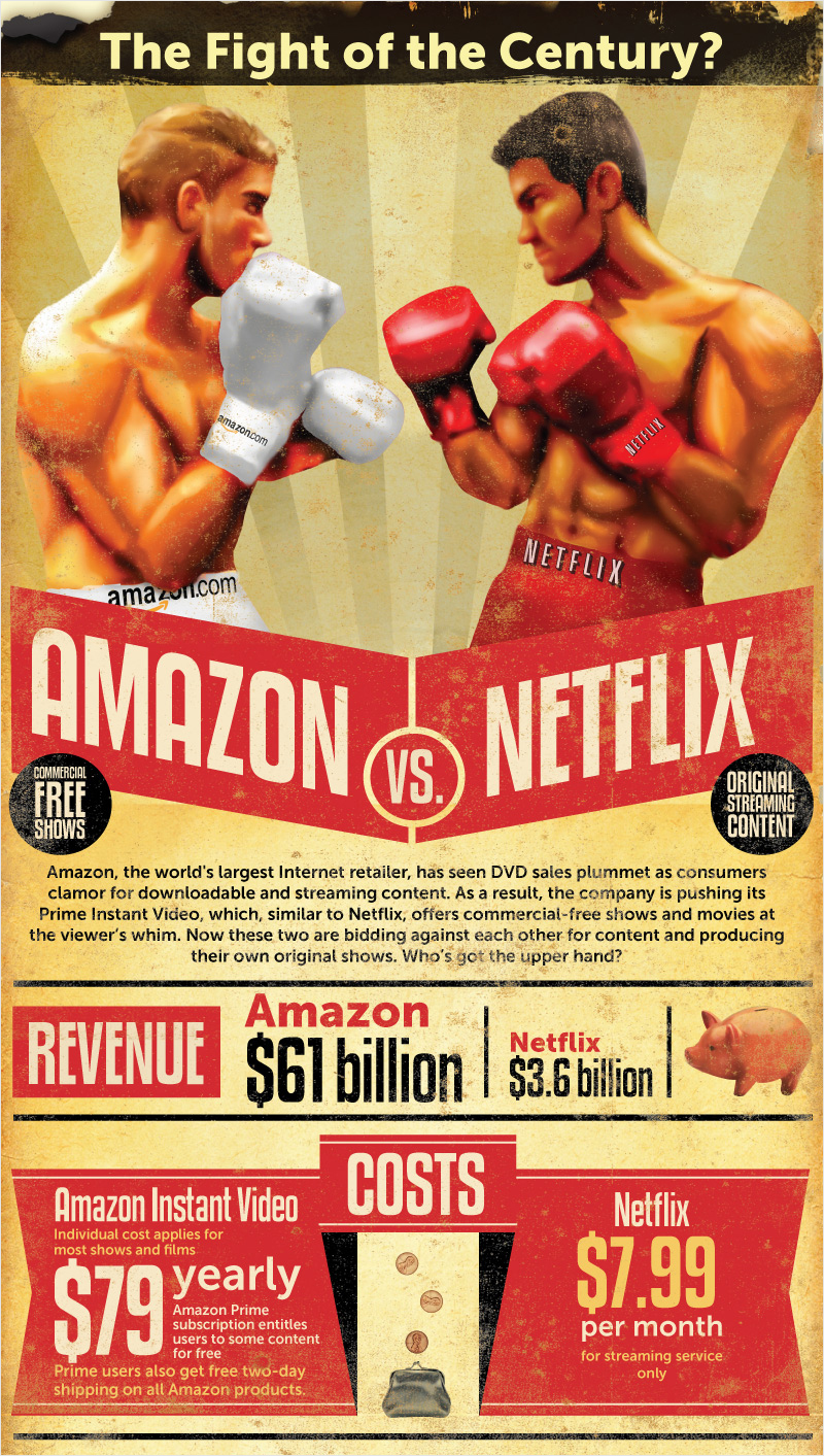 40-Infographic-Ideas-to-Jumpstart-your-Creativity-Startups-and-Entrepreneurs-Amazon-VS-netflix