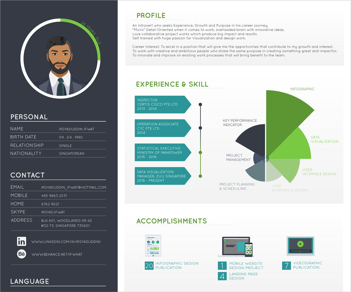 13 Types Of Infographics Which Works For You Visual