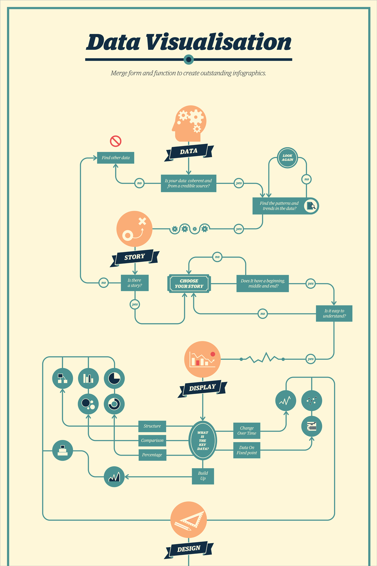 Cool Flow Chart Design